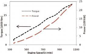 Locomotive Engine Load Lines Download Scientific Diagram