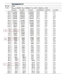 Ntc Thermistor Chart 10k Ohm Ntc Thermistor Chart Bedowntowndaytona Com
