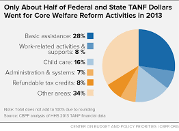 Policy Basics An Introduction To Tanf Center On Budget