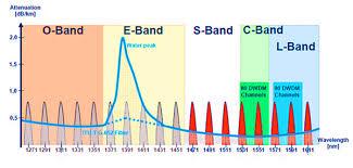 Dwdm Wavelengths Chart Evolution Of Optical Wavelength Bands Fiber Optic Tech