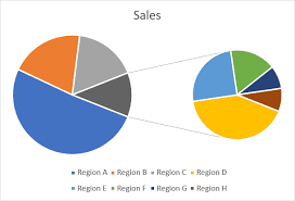 Make Me A Pie Chart How To Make A Pie Chart In Excel Easy Step By Step Guide