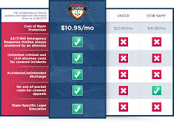 Concealed Carry Insurance Chart