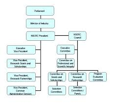 Organizational Chart Designs Modern Organization Chart Bridgeoflochay Co