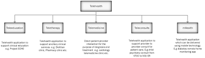 Telehealth Vcu Health