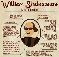 essay on william shakespeare biography essay william shakespeare  conclusion william shakespeare additional facts about william shakespeare