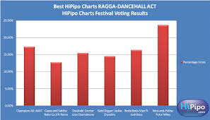 Dancehall Charts Best Hipipo Charts Ragga Dancehall Act Vote