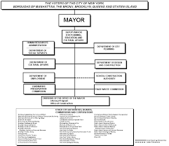 Nyc Organizational Chart Archives Of Rudolph W Giuliani 107th Mayor Nyc Org Chart
