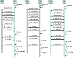 Vending Machine Algorithm Gorgeous Derived Products Sequence Diagram Of Vending Machine SPLmethod Of