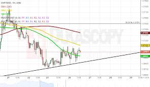Cad To Sgd Chart Patterns Eur Sgd Chf Sgd Gbp Cad Gbp Aud