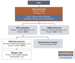 Project Organization Chart Organization Chart 2
