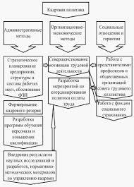 Курсовая работа Основные подходы к определению и этапы  Курсовая работа Основные подходы к определению и этапы построения кадровой политики организации