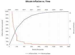 Bitcoin Inflation Rate Testimony Of Someone Mining A Bitcoin