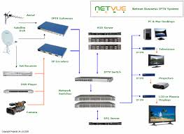 jim s aerials tv distribution netvue system diagram