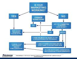 Law Making Flow Chart Is Your Marketing Working Flowchart Flow Chart Design