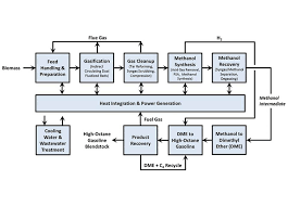 Thermochemical Process Integration Scale Up And Piloting