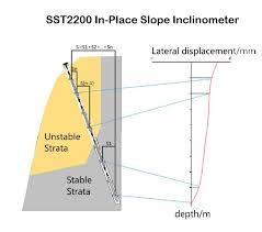The Working Principle Of Vigor Technology Sst2200 Slope