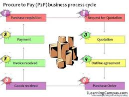 Procure To Pay P2p Business Process Cycle