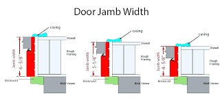 door jamb diagram. Door Jamb Switch Home Depot Common Terms Diagram Kit Installation Interior Frame Dimensions Gallery Doors Design .