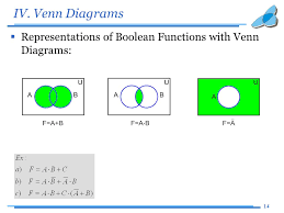 Boolean Venn Diagram Generator Venn Diagrams Logic Function New Era Of Wiring Diagram