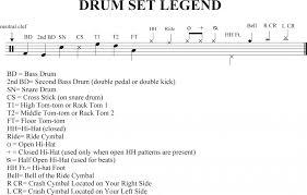 Drum Charts Drum Charts