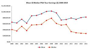 Pga Tour Prize Money Distribution Chart Economics Of Sport The Economics Of Sport