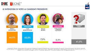 Sondaggi elettorali Tecnè: Emilia,Bonaccini e Borgonzoni ...