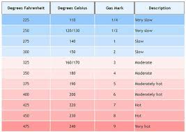 Conversion Chart Celsius To Degrees Centigrade To Fahrenheit Conversion Chart Pdf
