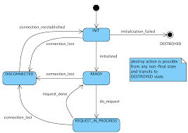 pvaccess protocol specificationchannel request state diagram