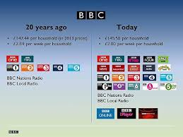 The One Chart That Shows Just How Good The Bbc Licence Fee