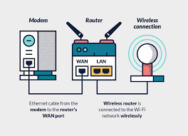 setting up a router vpn the ultimate guide thebestvpn wireless vpn router setup