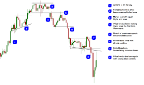 How To Read Candlesticks And Become A Price Action