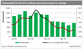 Crude Oil Trade Keeping Up With Venezuela Junes Recovery