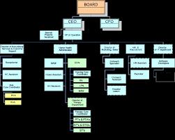 Home Organization Chart Organizational Chart