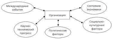 Внутренняя и внешняя среда предприятия Интра и инфраменеджмент  Внутренняя и внешняя среда предприятия Интра и инфраменеджмент Реферат