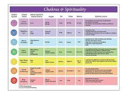 Printable Chakra Chart With Corresponding Spiritual Elements