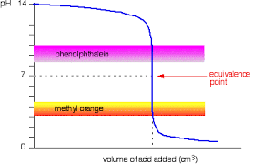 Bicarbonate Indicator Colour Chart Acid Base Indicators