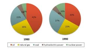 Pie Chart Of Energy Sources In Us 3 Describe Image Pie Chart Sample Answer Pte Speaking