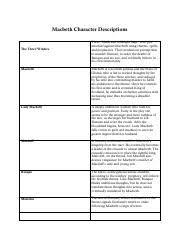 Macbeth Character Chart 2018 2019 Docx Shakespeares