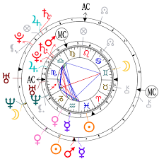 Justin Timberlake Natal Chart Astrological Compatibility Jessica Biel And Justin Timberlake