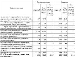 База рефератов Курсовая работа Экологическое страхование Описание fssn ru site nsf