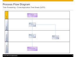 Timesheet Process Flow Chart Time Processing Cross Application Timesheet Cats 572