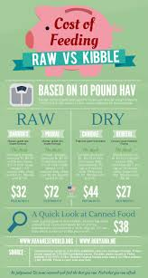 Raw Feeding Chart For Puppies A Complete Guide To Raw Dog Food Diet Paw Castle