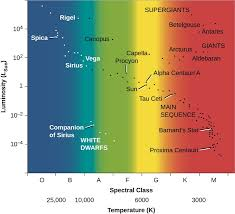 The H R Diagram Astronomy