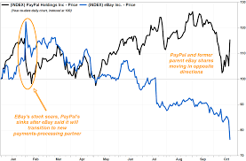 Ebay Stock Chart Ebay Stock Falls After Paypal Suggests Weak Volume Trends At