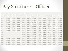 Military Structure Presented By Jen Bantner And Connie