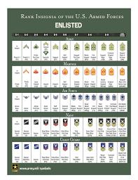Military Rank Equivalents Chart 59 Logical Military Ranks Insignia Charts