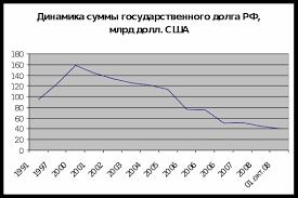 Табл Структура государственного внешнего долга РФ млрд  Проследив динамику общей суммы государственного внешнего долга РФ с 2000 г по 2008 г можно сделать вывод о её значительном снижении что свидетельствует