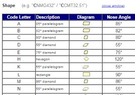 Iso Insert Designation Chart Insert Designation Chart Cutting Vision