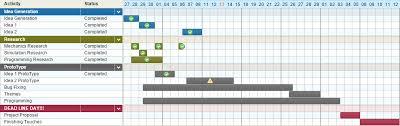 Game Dev Chart