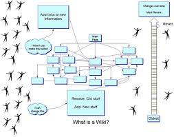 Wiki Work Wikipedia How Does It Work Energy Wikipedia Info Site